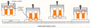 permadur permanent lifting magnets